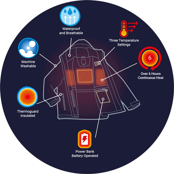 A Diagram of each component in a regatta heated jacket