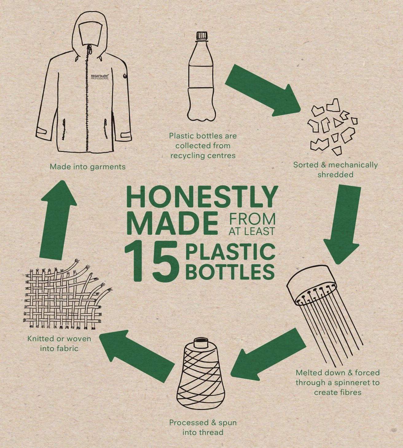 Recycled Clothing Manufacturing Process